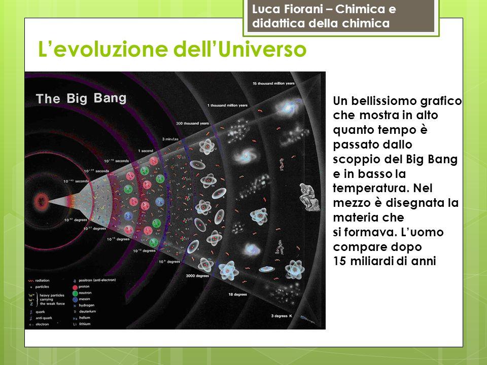 Luca Fiorani – Chimica e didattica della chimica Levoluzione dellUniverso Un bellissiomo grafico che mostra in alto quanto tempo è passato dallo scopp
