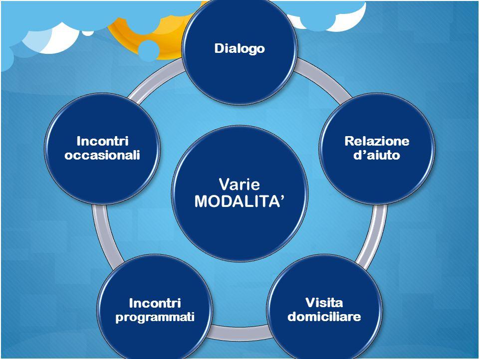 Varie MODALITA Dialogo Relazione daiuto Visita domiciliare Incontri programmati Incontri occasionali