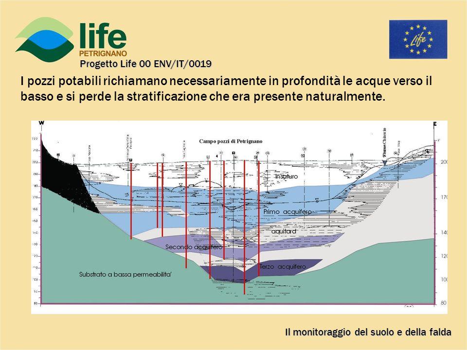 I pozzi potabili richiamano necessariamente in profondità le acque verso il basso e si perde la stratificazione che era presente naturalmente.