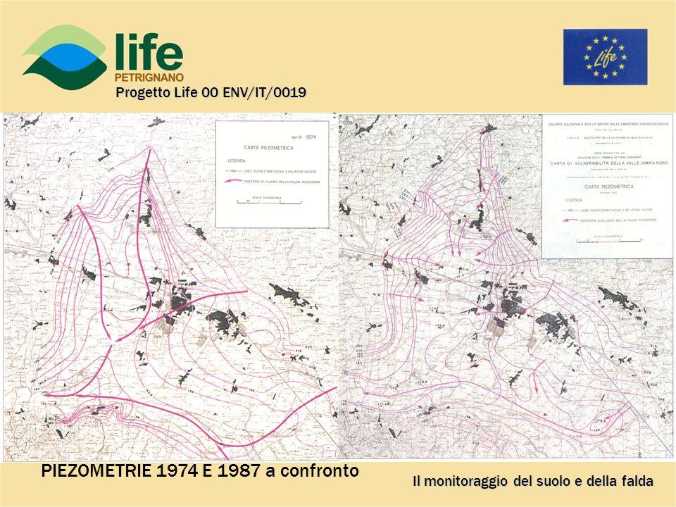 Questi alcuni esempi dei dati che si stanno ottenendo: Risultati delle analisi sui lisimetri di profondità a confronto Il monitoraggio del suolo e della falda Progetto Life 00 ENV/IT/0019