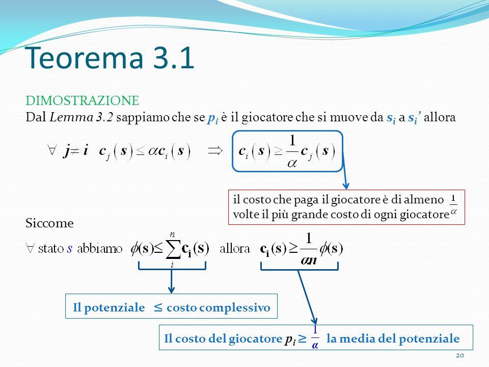 Teorema 3.1 il costo che paga il giocatore è di almeno volte il più grande costo di ogni giocatore DIMOSTRAZIONE Dal Lemma 3.2 sappiamo che se p i è i