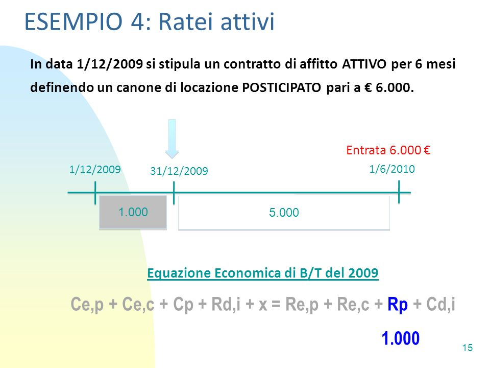 15 In data 1/12/2009 si stipula un contratto di affitto ATTIVO per 6 mesi definendo un canone di locazione POSTICIPATO pari a 6.000.