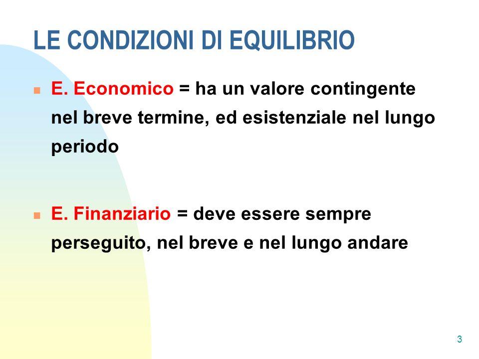 LE EQUAZIONI DI EQUILIBRIO FINANZIARIO Equazione finanziaria di L/T Equazione finanziaria di B/T AI + AC = Cp + E + R Da cui C.C.N.