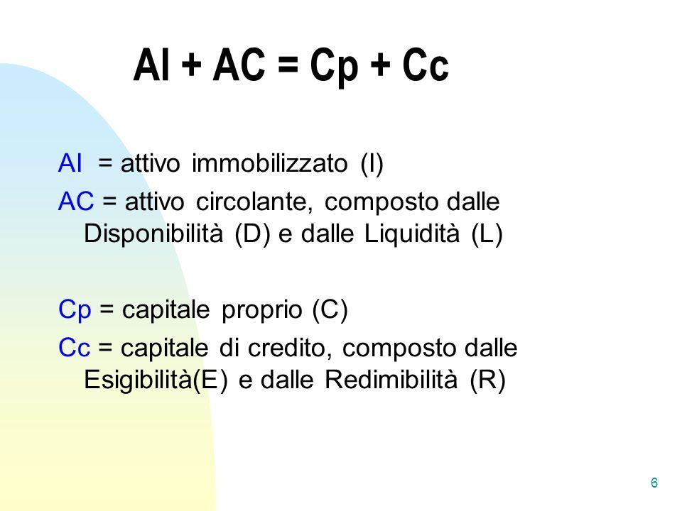 AI + AC = Cp + Cc AI = attivo immobilizzato (I) AC = attivo circolante, composto dalle Disponibilità (D) e dalle Liquidità (L) Cp = capitale proprio (C) Cc = capitale di credito, composto dalle Esigibilità(E) e dalle Redimibilità (R) 6