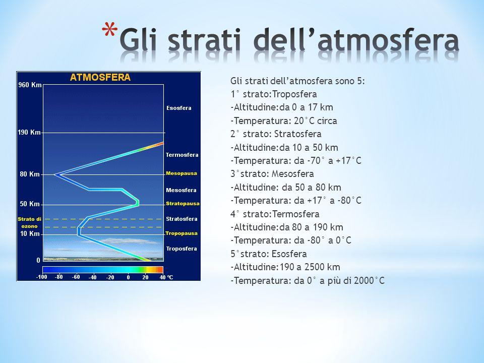 Gli strati dellatmosfera sono 5: 1° strato:Troposfera -Altitudine:da 0 a 17 km -Temperatura: 20°C circa 2° strato: Stratosfera -Altitudine:da 10 a 50