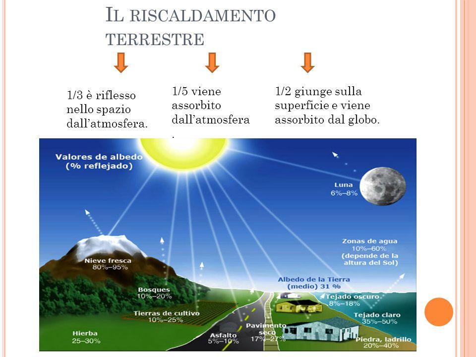 I L RISCALDAMENTO TERRESTRE La radiazione solare va incontro a 3 destini: 1/3 è riflesso nello spazio dallatmosfera. 1/5 viene assorbito dallatmosfera