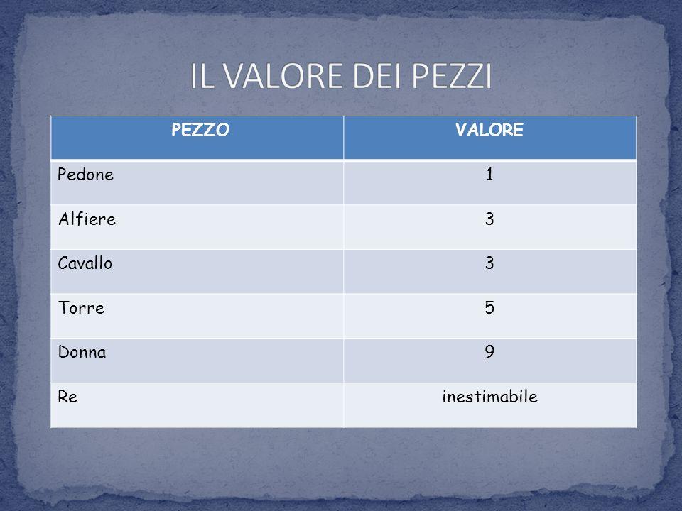 PEZZOVALORE Pedone1 Alfiere3 Cavallo3 Torre5 Donna9 Reinestimabile
