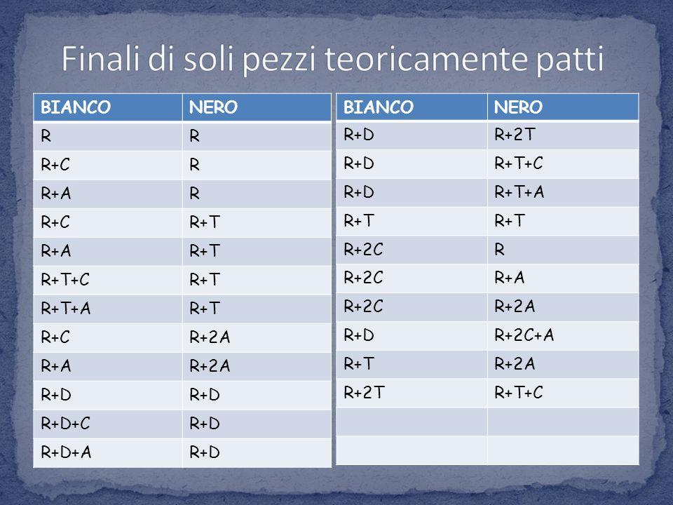 BIANCONERO RR R+CR R+AR R+CR+T R+AR+T R+T+CR+T R+T+AR+T R+CR+2A R+AR+2A R+D R+D+CR+D R+D+AR+D BIANCONERO R+DR+2T R+DR+T+C R+DR+T+A R+T R+2CR R+A R+2CR