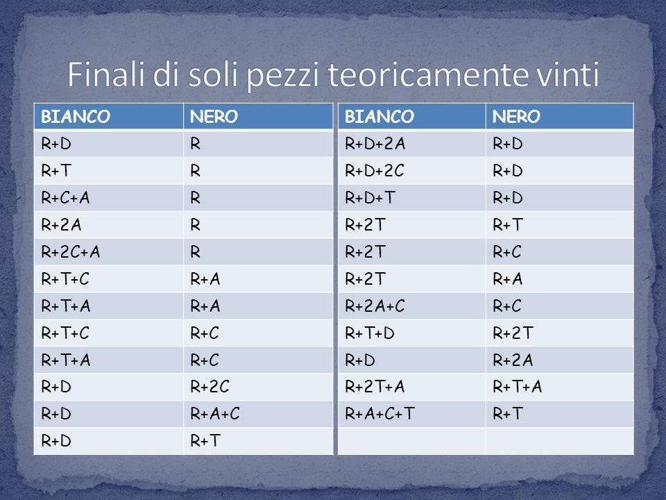 BIANCONERO R+DR R+TR R+C+AR R+2AR R+2C+AR R+T+CR+A R+T+AR+A R+T+CR+C R+T+AR+C R+DR+2C R+DR+A+C R+DR+T BIANCONERO R+D+2AR+D R+D+2CR+D R+D+TR+D R+2TR+T