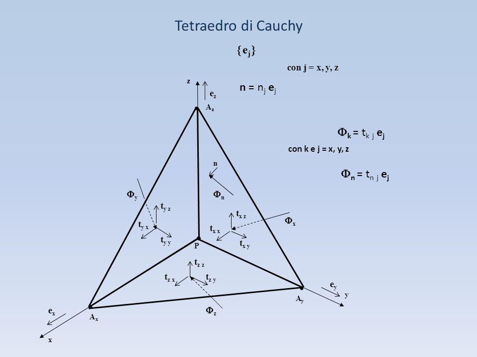 Tetraedro di Cauchy e j con j = x, y, z n = n j e j n n y x z t y y t y x t y z t x x t x z t x y t z z t z x t z y y x z AxAx AyAy AzAz P k = t k j e