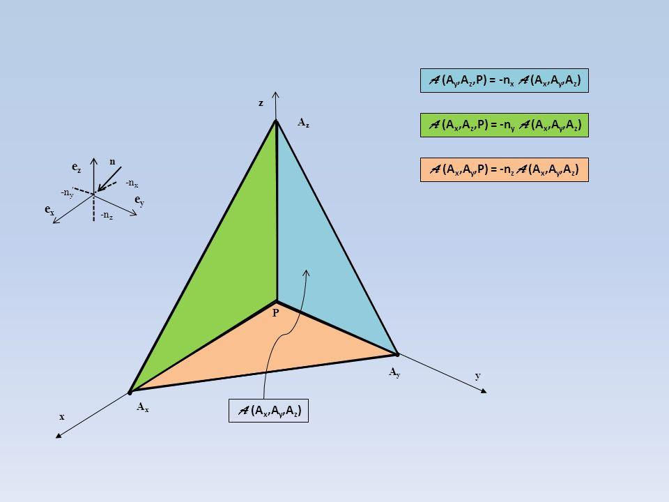 P x y z exex eyey ezez AxAx AyAy AzAz n -n z -n x -n y A (A x,A y,A z ) A (A y,A z,P) = -n x A (A x,A y,A z ) A (A x,A z,P) = -n y A (A x,A y,A z ) A