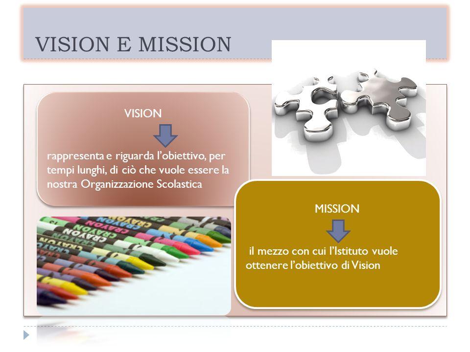 VISION E MISSION VISION rappresenta e riguarda lobiettivo, per tempi lunghi, di ciò che vuole essere la nostra Organizzazione Scolastica VISION rappre