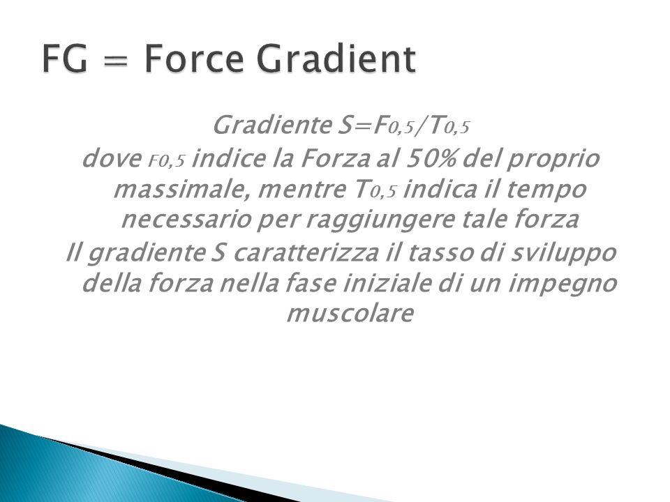 Gradiente S=F 0,5 /T 0,5 dove F0,5 indice la Forza al 50% del proprio massimale, mentre T 0,5 indica il tempo necessario per raggiungere tale forza Il gradiente S caratterizza il tasso di sviluppo della forza nella fase iniziale di un impegno muscolare