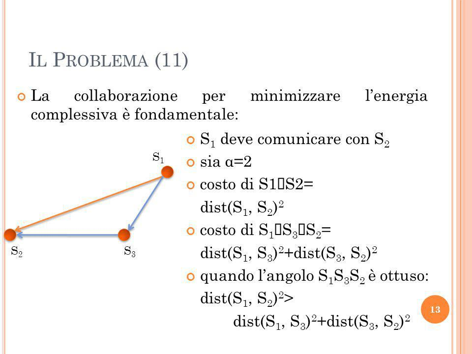 I L P ROBLEMA (11) La collaborazione per minimizzare lenergia complessiva è fondamentale: 13 S2S2 S3S3 S1S1 S 1 deve comunicare con S 2 sia α=2 costo di S1 S2= dist(S 1, S 2 ) 2 costo di S 1 S 3 S 2 = dist(S 1, S 3 ) 2 +dist(S 3, S 2 ) 2 quando langolo S 1 S 3 S 2 è ottuso: dist(S 1, S 2 ) 2 > dist(S 1, S 3 ) 2 +dist(S 3, S 2 ) 2