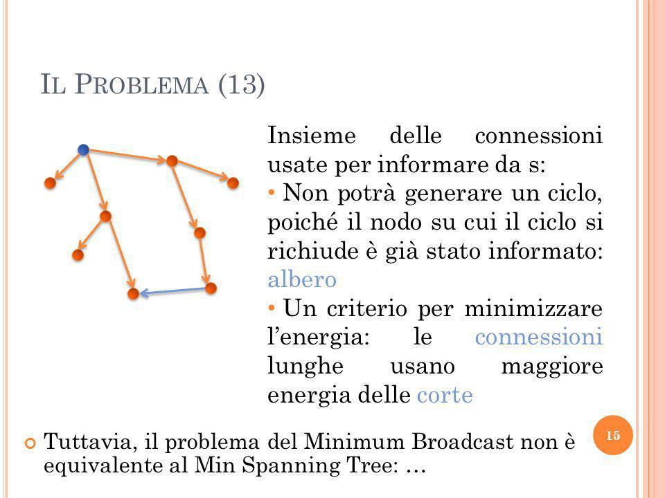 I L P ROBLEMA (13) Tuttavia, il problema del Minimum Broadcast non è equivalente al Min Spanning Tree: … 15 Insieme delle connessioni usate per informare da s: Non potrà generare un ciclo, poiché il nodo su cui il ciclo si richiude è già stato informato: albero Un criterio per minimizzare lenergia: le connessioni lunghe usano maggiore energia delle corte