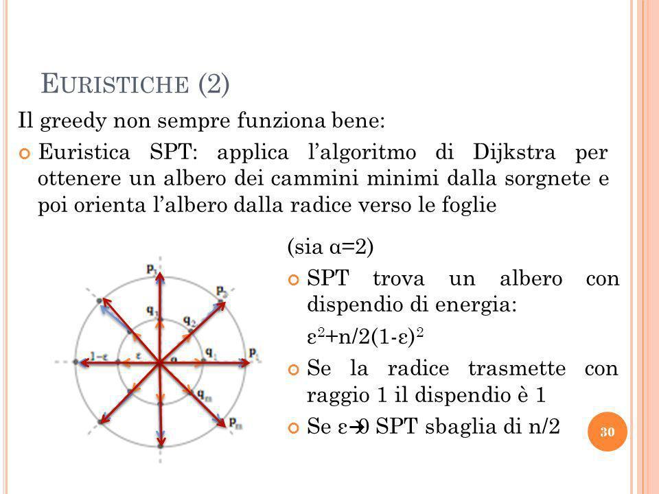 E URISTICHE (2) Il greedy non sempre funziona bene: Euristica SPT: applica lalgoritmo di Dijkstra per ottenere un albero dei cammini minimi dalla sorgnete e poi orienta lalbero dalla radice verso le foglie 30 (sia α=2) SPT trova un albero con dispendio di energia: ε 2 +n/2(1-ε) 2 Se la radice trasmette con raggio 1 il dispendio è 1 Se ε 0 SPT sbaglia di n/2