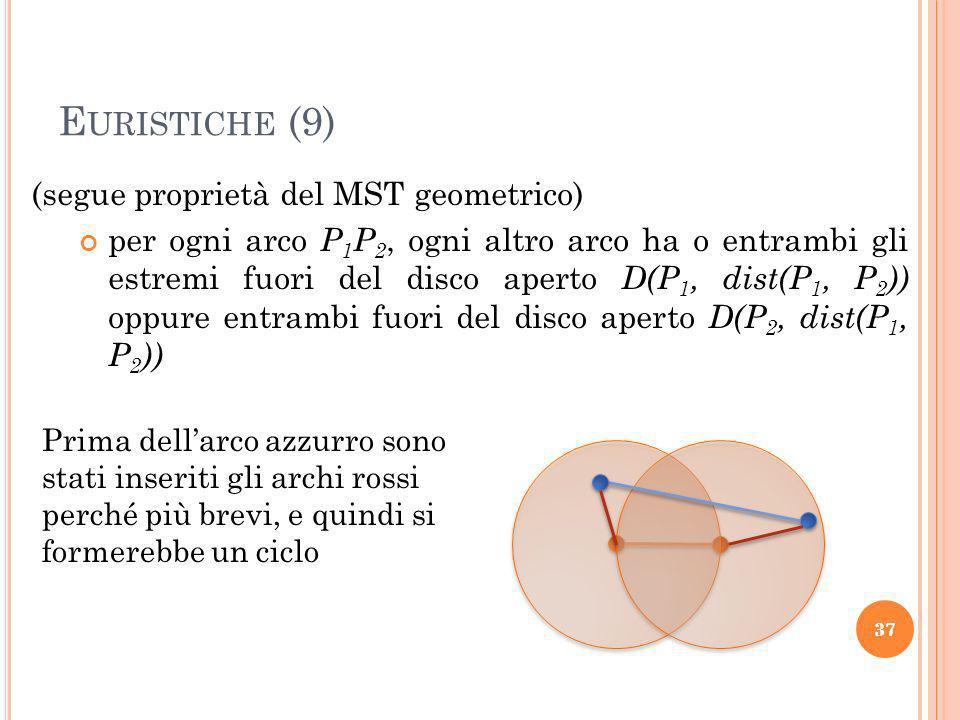 37 E URISTICHE (9) 37 (segue proprietà del MST geometrico) per ogni arco P 1 P 2, ogni altro arco ha o entrambi gli estremi fuori del disco aperto D(P 1, dist(P 1, P 2 )) oppure entrambi fuori del disco aperto D(P 2, dist(P 1, P 2 )) Prima dellarco azzurro sono stati inseriti gli archi rossi perché più brevi, e quindi si formerebbe un ciclo