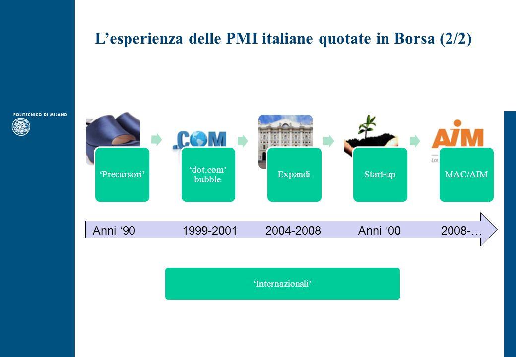 Lesperienza delle PMI italiane quotate in Borsa (2/2) Precursori dot.com bubble ExpandiStart-upMAC/AIM Internazionali Anni 90 1999-2001 2004-2008 Anni 00 2008-…