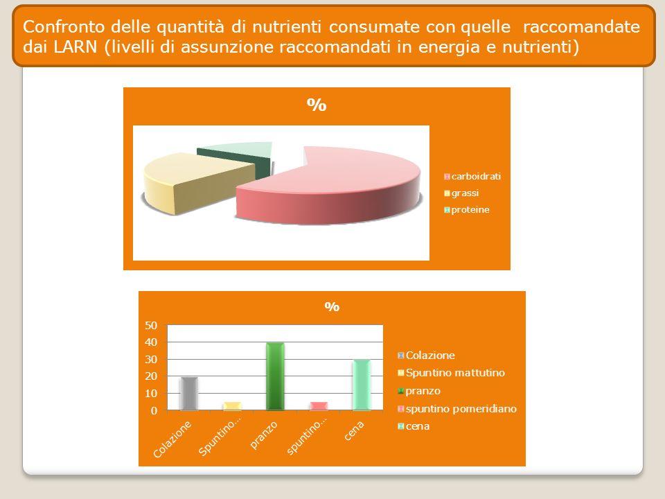 Confronto delle quantità di nutrienti consumate con quelle raccomandate dai LARN (livelli di assunzione raccomandati in energia e nutrienti)