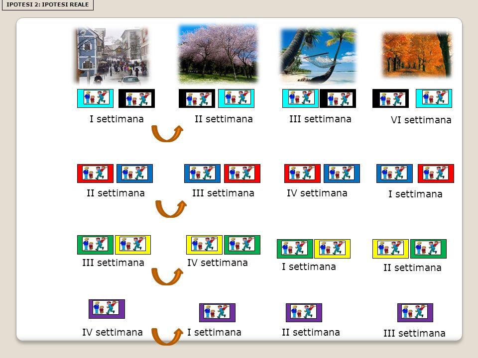 IPOTESI 2: IPOTESI REALE III settimana VI settimana IV settimana I settimana II settimana III settimana I settimanaII settimana III settimana IV settimana I settimana