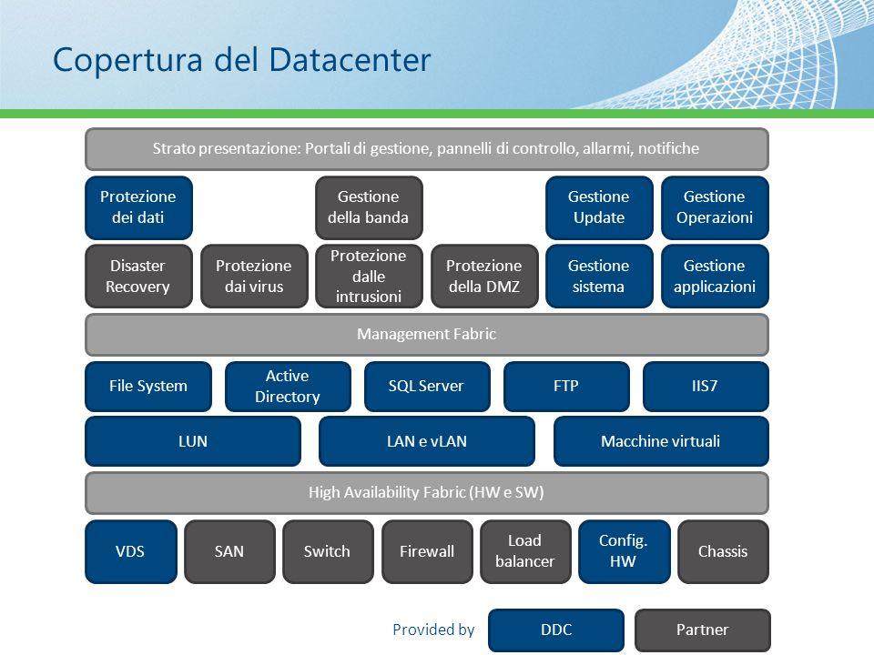 Copertura del Datacenter VDSSANSwitchFirewall Load balancer Config. HW Chassis High Availability Fabric (HW e SW) LUNLAN e vLANMacchine virtuali File