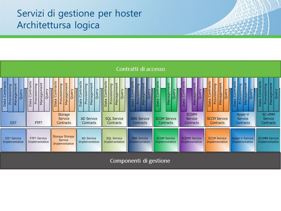 Servizi di gestione per hoster Architettursa logica Contratti di accesso Componenti di gestione