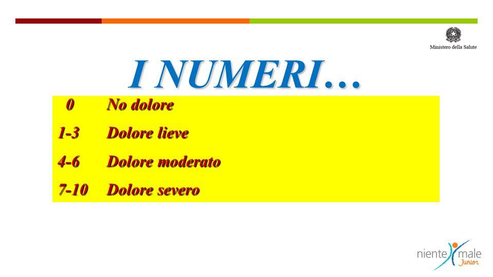 0No dolore 0No dolore 1-3 Dolore lieve 4-6 Dolore moderato 7-10 Dolore severo I NUMERI…
