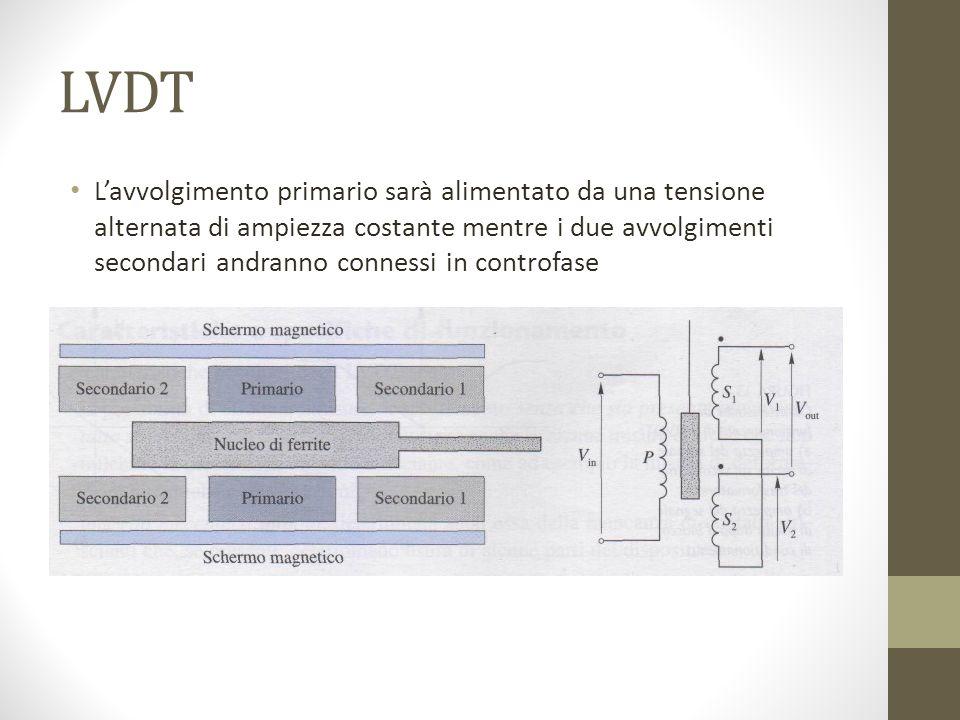 LVDT Lavvolgimento primario sarà alimentato da una tensione alternata di ampiezza costante mentre i due avvolgimenti secondari andranno connessi in co