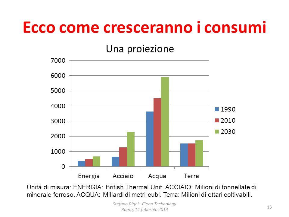 Ecco come cresceranno i consumi Una proiezione Unità di misura: ENERGIA: British Thermal Unit. ACCIAIO: Milioni di tonnellate di minerale ferroso. ACQ