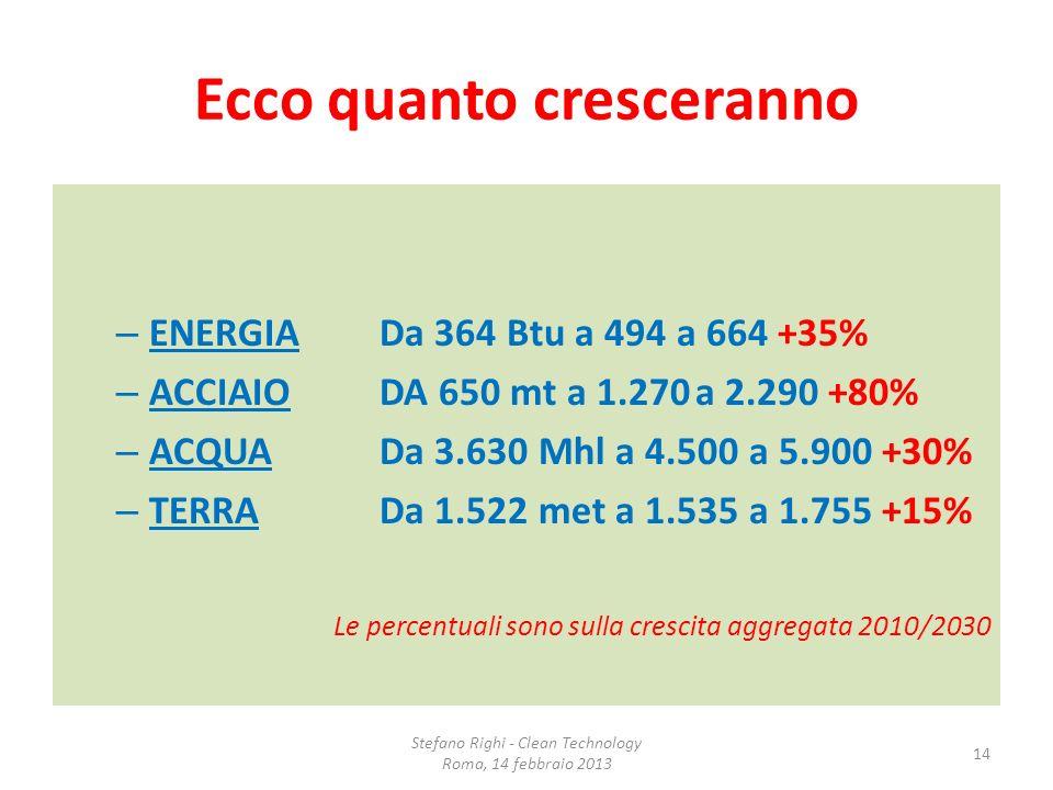 Ecco quanto cresceranno – ENERGIA Da 364 Btu a 494 a 664 +35% – ACCIAIODA 650 mt a 1.270a 2.290 +80% – ACQUADa 3.630 Mhl a 4.500 a 5.900 +30% – TERRAD