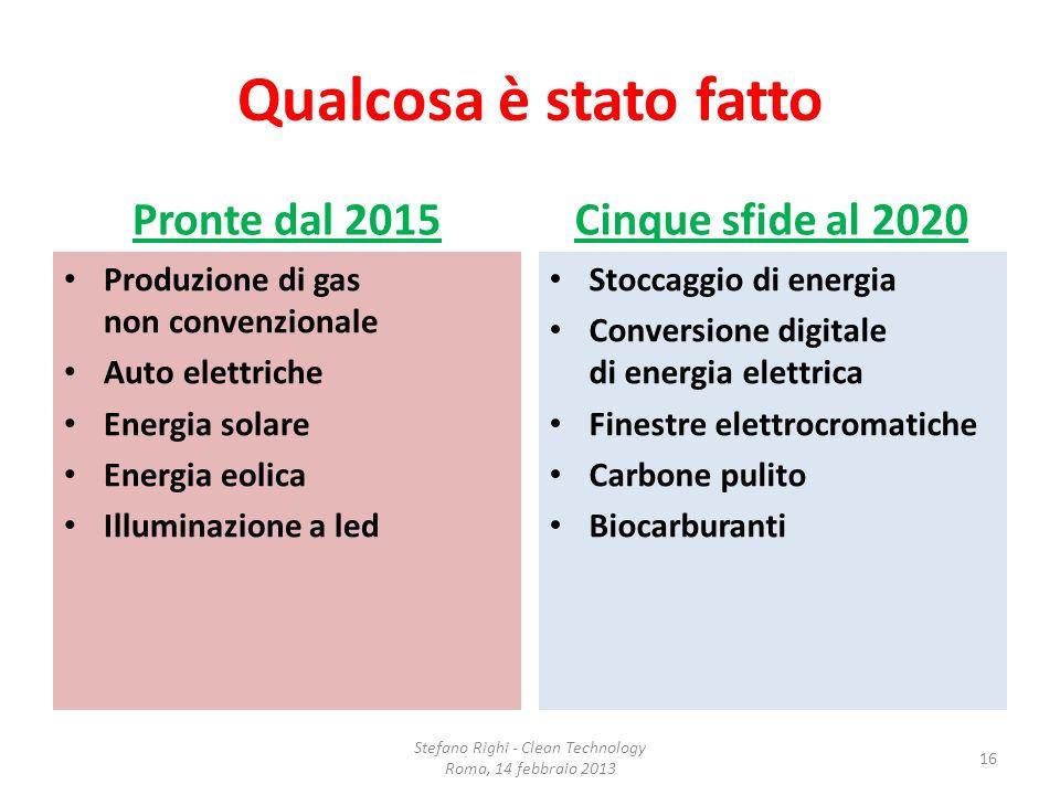 Qualcosa è stato fatto Pronte dal 2015 Produzione di gas non convenzionale Auto elettriche Energia solare Energia eolica Illuminazione a led Cinque sf