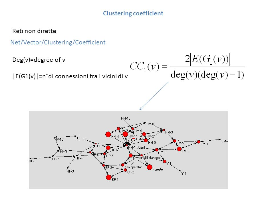 Clustering coefficient Net/Vector/Clustering/Coefficient Reti non dirette Deg(v)=degree of v |E(G1(v)|=n°di connessioni tra i vicini di v