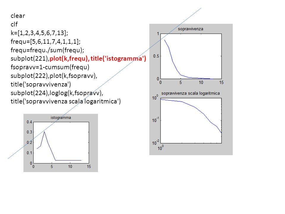 clear clf k=[1,2,3,4,5,6,7,13]; frequ=[5,6,11,7,4,1,1,1]; frequ=frequ./sum(frequ); subplot(221),plot(k,frequ), title('istogramma') fsopravv=1-cumsum(f