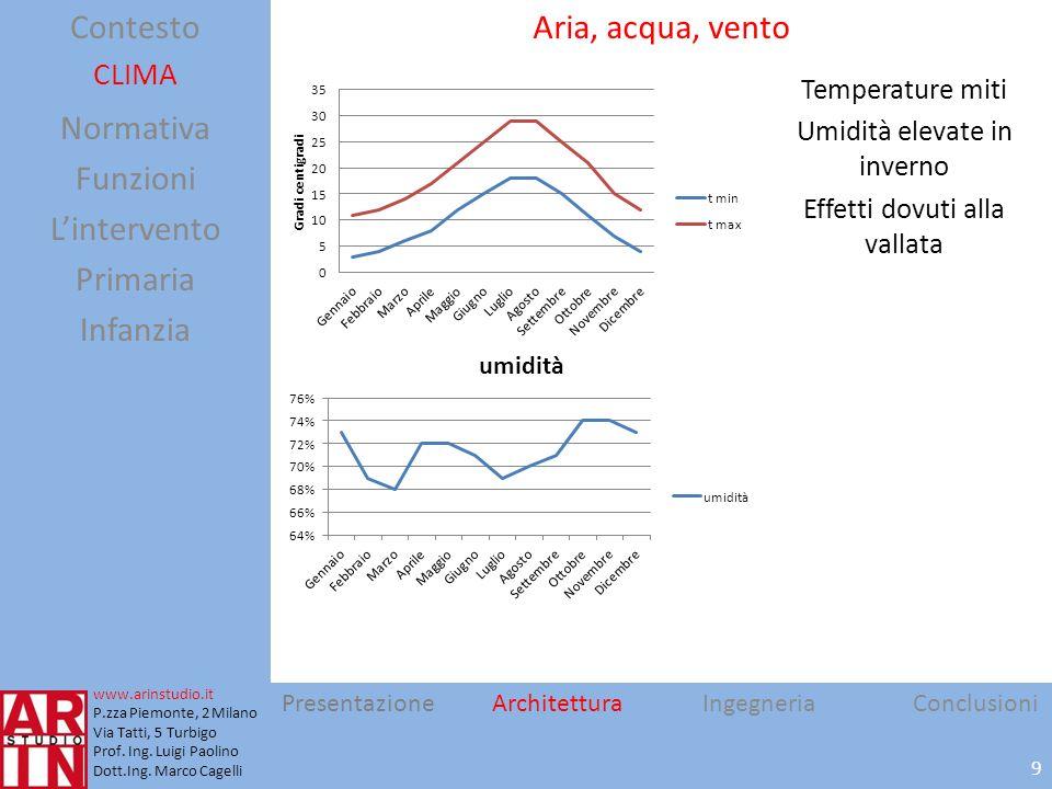 Per ora nel Nord Italia PresentazioneArchitetturaIngegneriaConclusioni Contesto Clima Funzioni Lintervento Primaria Infanzia 10 NORMATIVA Normativa scolastica: D.M.