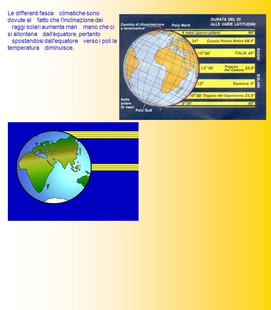 Le differenti fasce climatiche sono dovute al fatto che l'inclinazione dei raggi solari aumenta man mano che ci si allontana dall'equatore, pertanto s