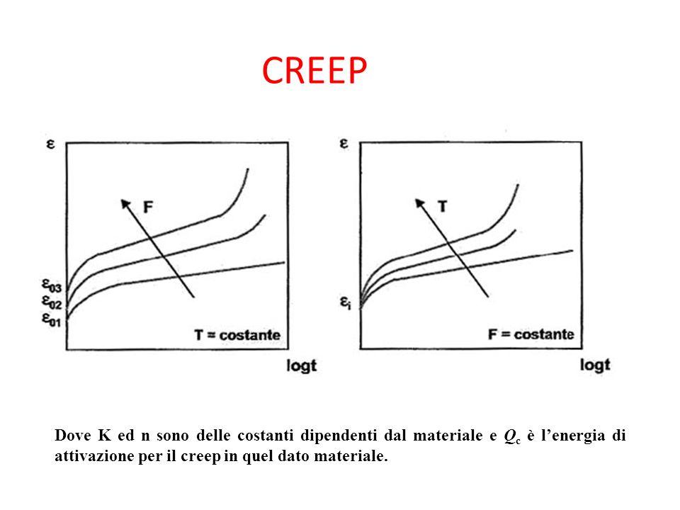 CREEP Dove K ed n sono delle costanti dipendenti dal materiale e Q c è lenergia di attivazione per il creep in quel dato materiale.