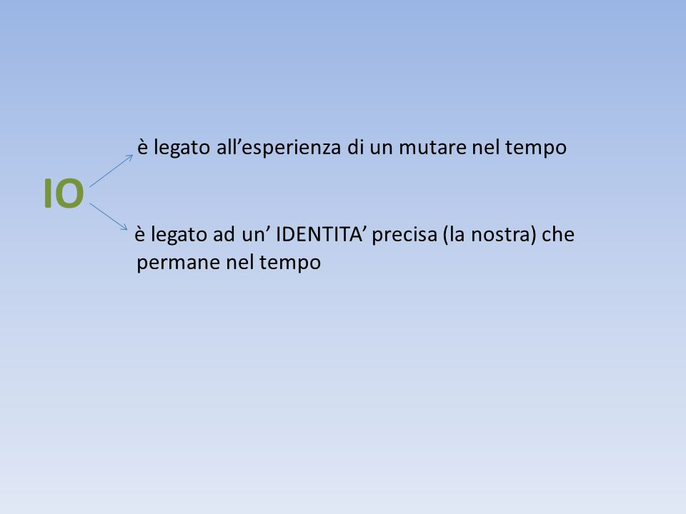 ADOLESCENZA: è il periodo della vita in cui il problema dellIDENTITA PERSONALE diventa particolarmente urgente.
