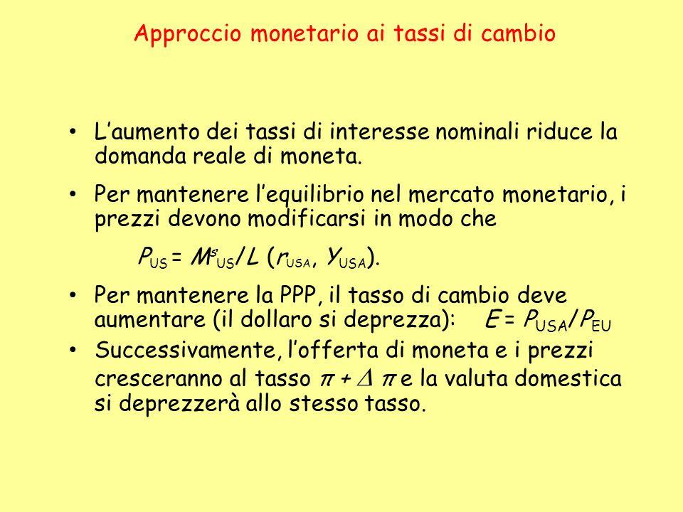 Approccio monetario ai tassi di cambio Laumento dei tassi di interesse nominali riduce la domanda reale di moneta. Per mantenere lequilibrio nel merca