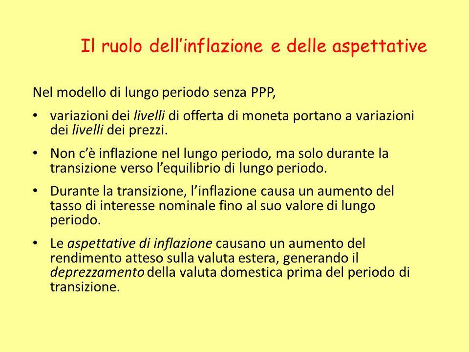 Il ruolo dellinflazione e delle aspettative Nel modello di lungo periodo senza PPP, variazioni dei livelli di offerta di moneta portano a variazioni d