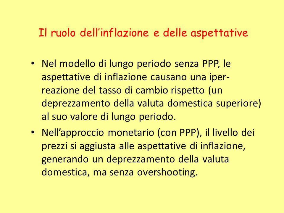 Nel modello di lungo periodo senza PPP, le aspettative di inflazione causano una iper- reazione del tasso di cambio rispetto (un deprezzamento della v