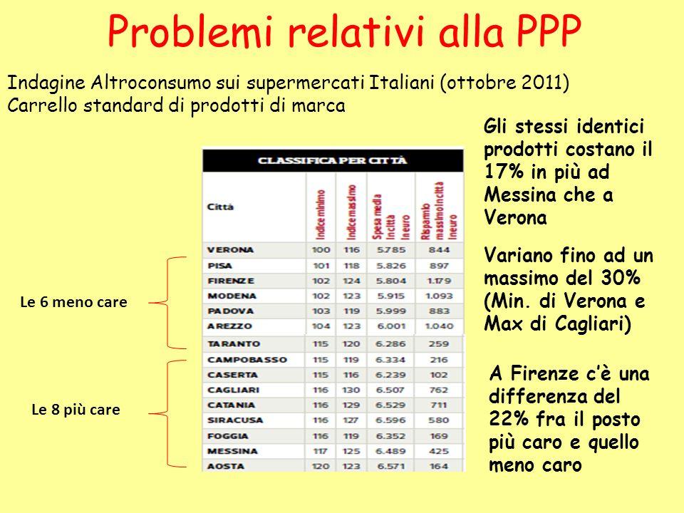Indagine Altroconsumo sui supermercati Italiani (ottobre 2011) Carrello standard di prodotti di marca Le 6 meno care Le 8 più care Gli stessi identici