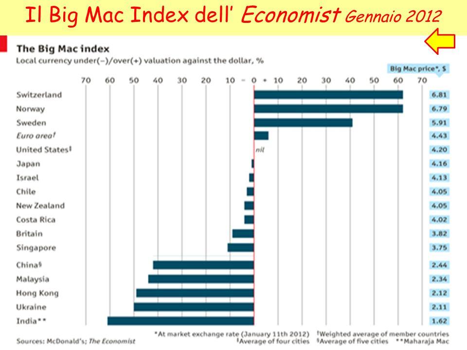 Il Big Mac Index dell Economist Gennaio 2012