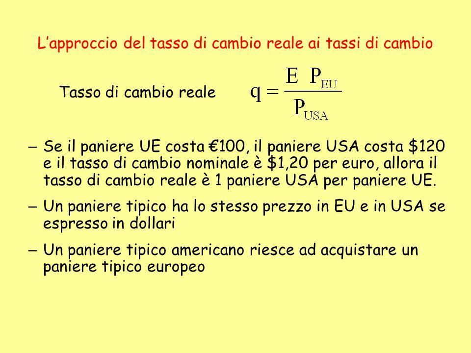 – Se il paniere UE costa 100, il paniere USA costa $120 e il tasso di cambio nominale è $1,20 per euro, allora il tasso di cambio reale è 1 paniere US