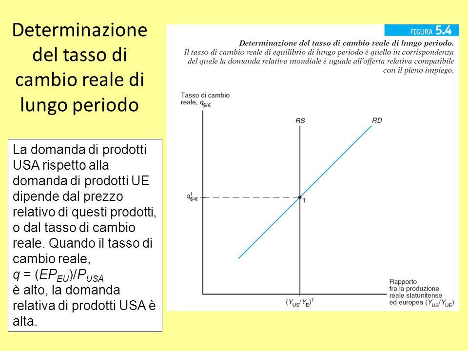 Determinazione del tasso di cambio reale di lungo periodo La domanda di prodotti USA rispetto alla domanda di prodotti UE dipende dal prezzo relativo