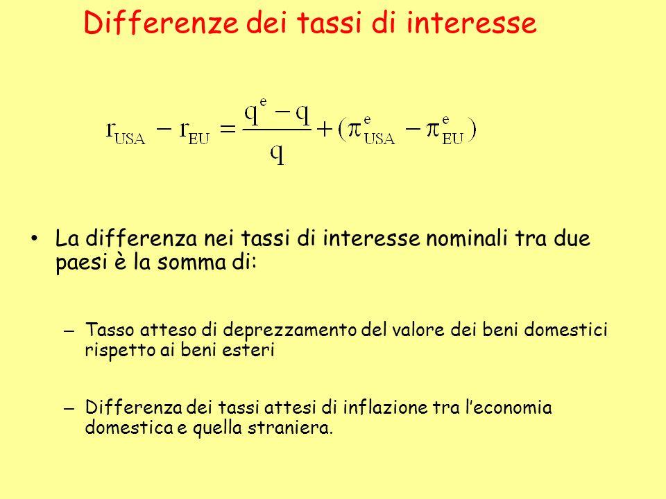 Differenze dei tassi di interesse La differenza nei tassi di interesse nominali tra due paesi è la somma di: – Tasso atteso di deprezzamento del valor