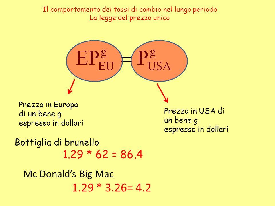 Il comportamento dei tassi di cambio nel lungo periodo La legge del prezzo unico Prezzo in Europa di un bene g espresso in dollari Prezzo in USA di un