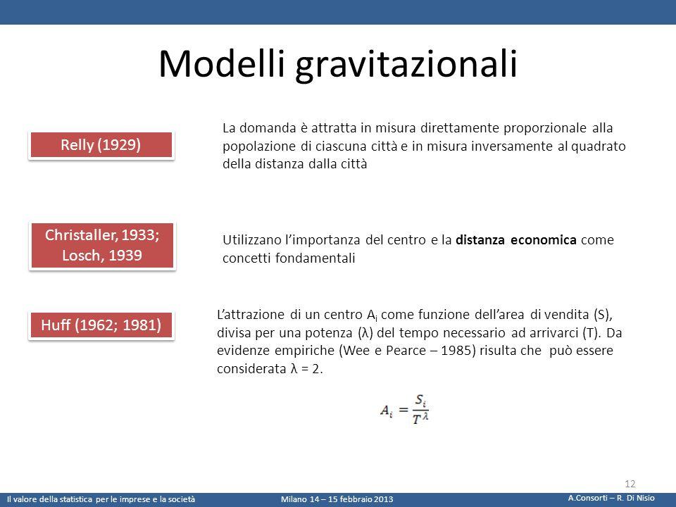 Modelli gravitazionali Relly (1929) Christaller, 1933; Losch, 1939 Huff (1962; 1981) La domanda è attratta in misura direttamente proporzionale alla p