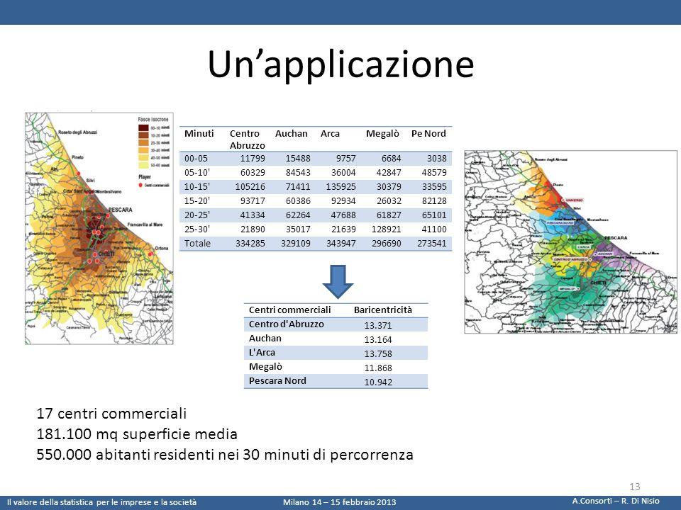 Unapplicazione 17 centri commerciali 181.100 mq superficie media 550.000 abitanti residenti nei 30 minuti di percorrenza MinutiCentro Abruzzo AuchanAr
