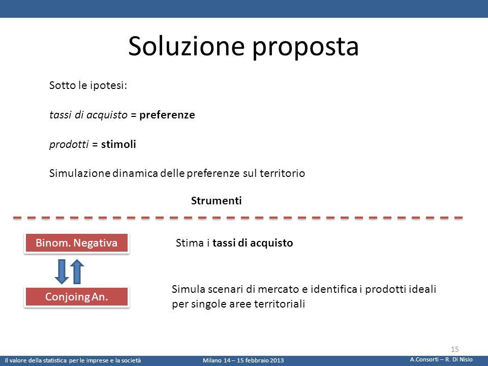 Soluzione proposta Sotto le ipotesi: tassi di acquisto = preferenze prodotti = stimoli Simulazione dinamica delle preferenze sul territorio Binom. Neg
