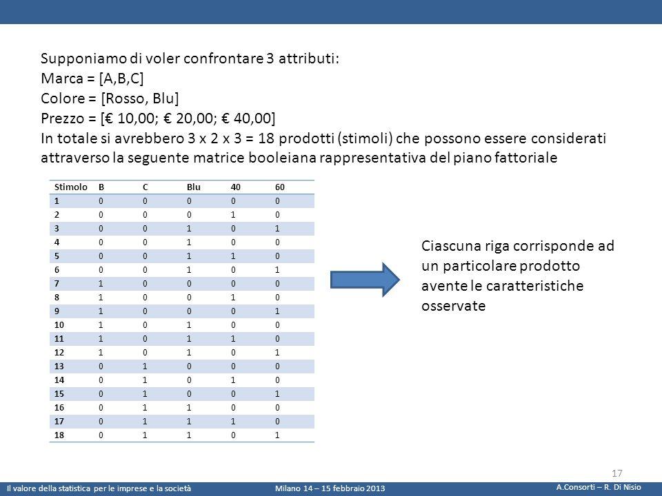 Supponiamo di voler confrontare 3 attributi: Marca = [A,B,C] Colore = [Rosso, Blu] Prezzo = [ 10,00; 20,00; 40,00] In totale si avrebbero 3 x 2 x 3 =